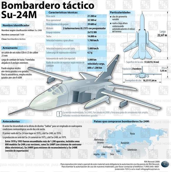 Infografía: Ria Novosti