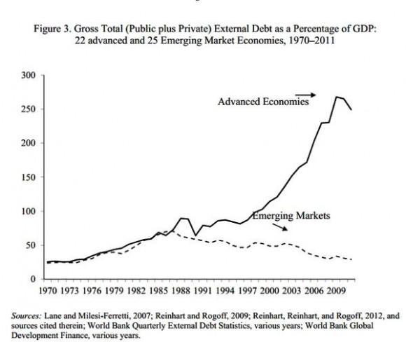 FMI Gráfico deuda promedio externa de 22 países desarrollados es 10veces mayor q la d 25economías emergentes