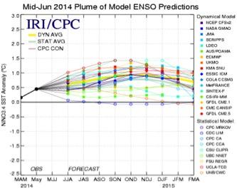 """Diferentes Modelos de Pronóstico. La gran mayoría de los modelos están sobre +0.5 ºC, indicativo de un futuro """"El Niño"""", (Gráfica del IRI, International Research Institute for Climate and Society."""