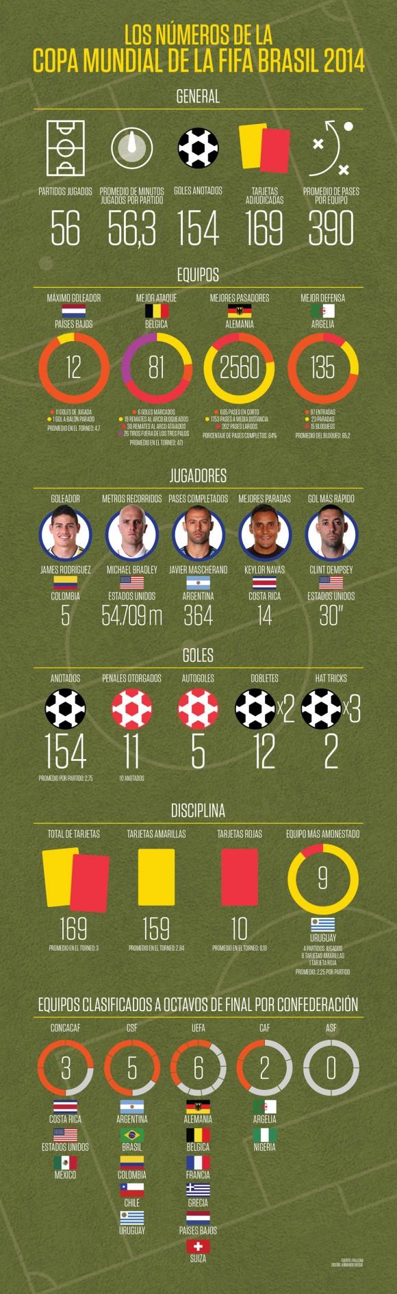 infografia mundial de fubtol 2014 brasil