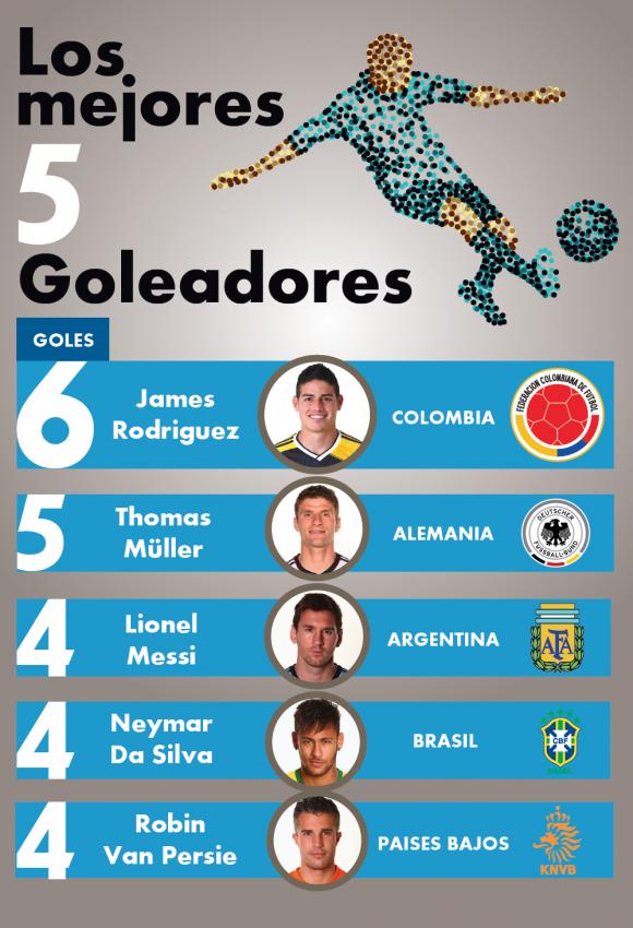 líderes goleadores del mundial