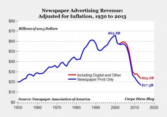 newspaper-periodicos caida publicidad