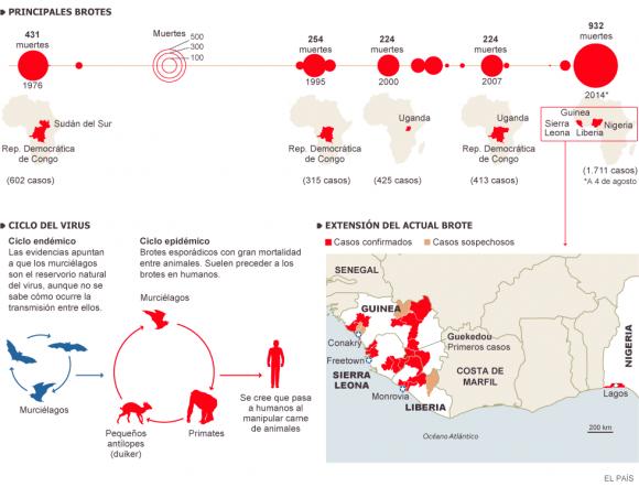 Fuentes: NYT, CDC y El País.