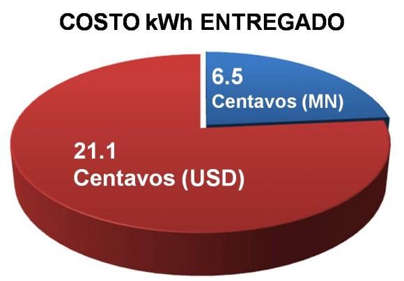 Costo de la energía eléctrica en Cuba