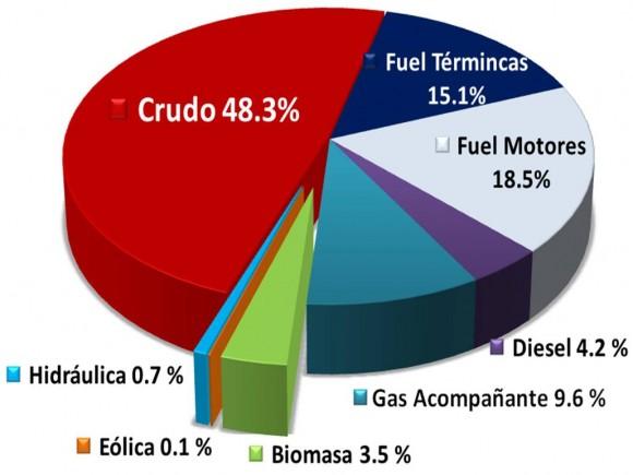 Matriz Energética actual de Cuba.