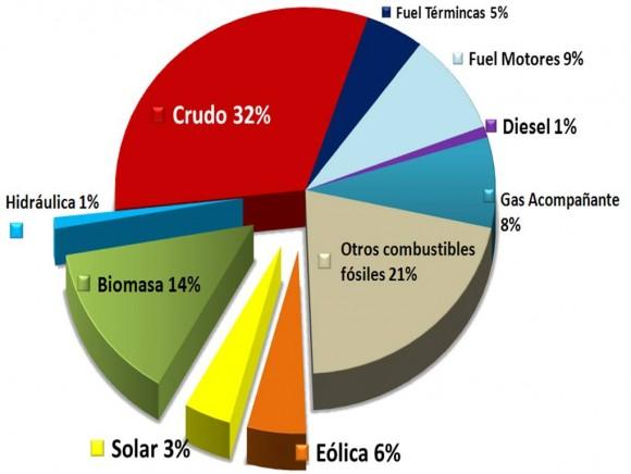 Matriz energética 2030