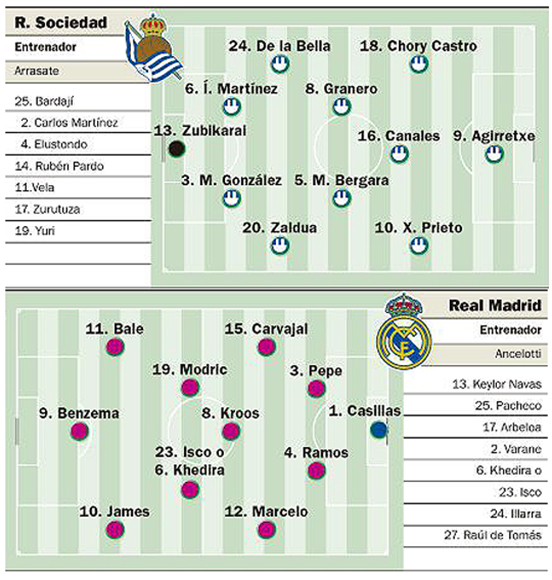 Real Sociedad-Madrid