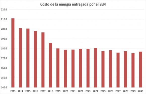 Previsión de reducción de los costos de la energía Eléctrica