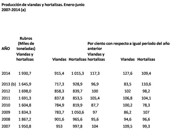 agricultura cuba 2014