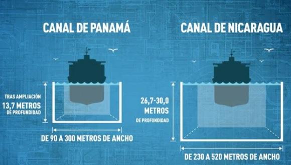 canal de nicaragua 3