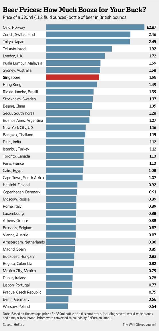 Los precios de la cerveza por el mundo cubadebate - Cuanto cuesta vallar una parcela ...