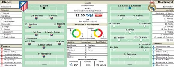 Gráfico juego Real Madrid vs Atlético.