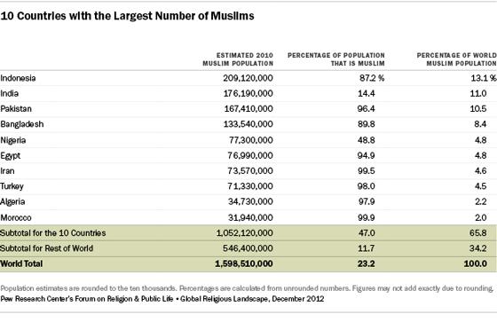 la guerra de nunca acabar muslims