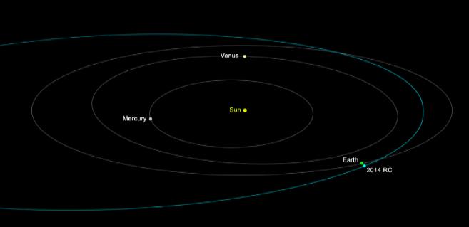 Recreación de la órbita del asteroide. Imagen: NASA