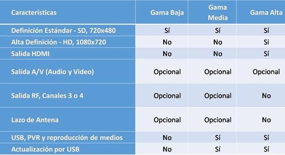 Variantes de TV Digital que se desarrollarán en el país. / LACETEL.