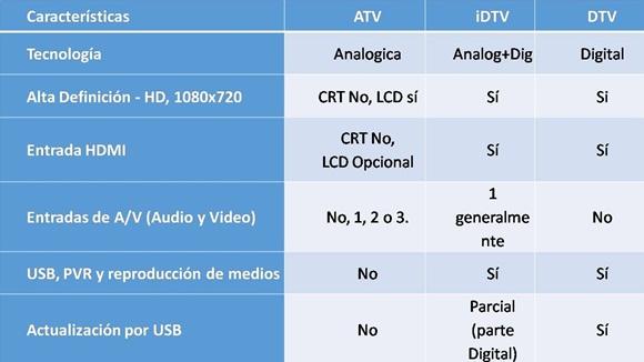 Televisores existentes o por aparecer en el mercado. / LACETEL.