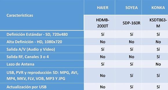 Características de las marcas comercializadas en Cuba. / LACETEL.