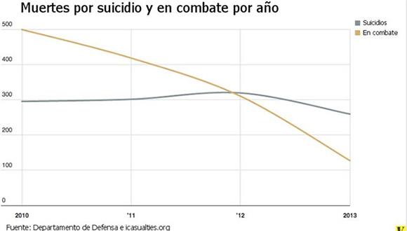 grafico-suicidios-gal