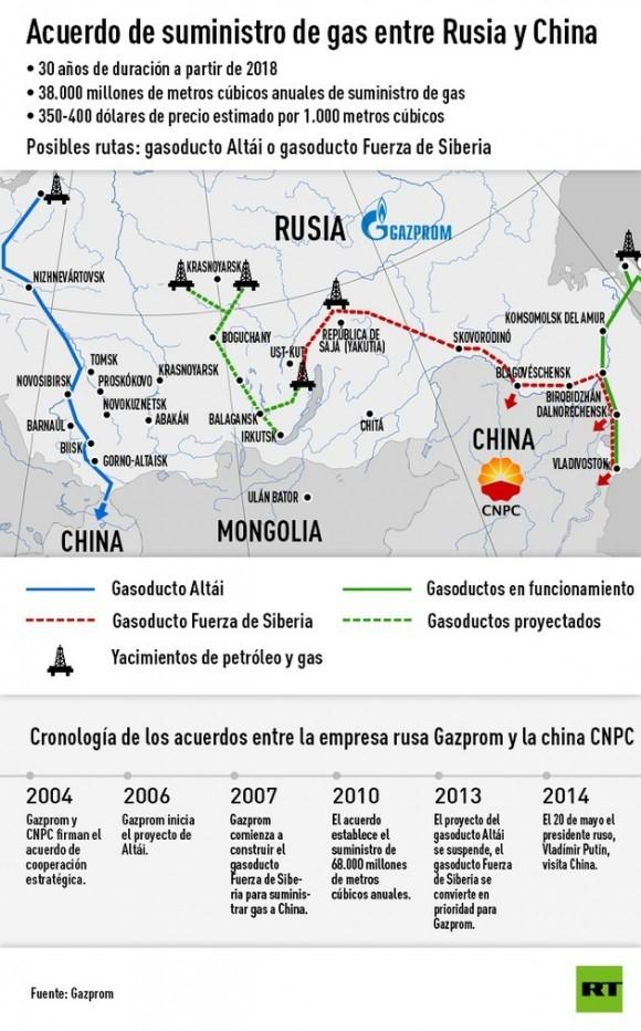Cooperación Rusia China. Fuente / RT.