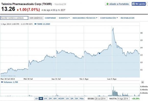El valor de las acciones de la compañía canadiense Tekmira se ha incrementado notablemente desde comienzos de 2014.