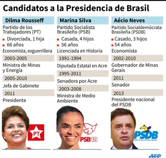ficha candidatos brasil