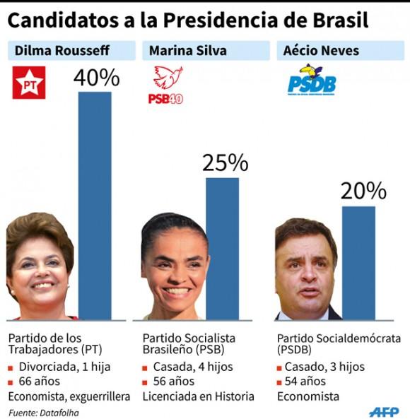 intencion de voto brasil