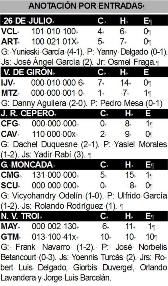resultados juegos hoy miercoles beisbol cuba