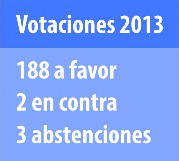 tabla_votaciones_1