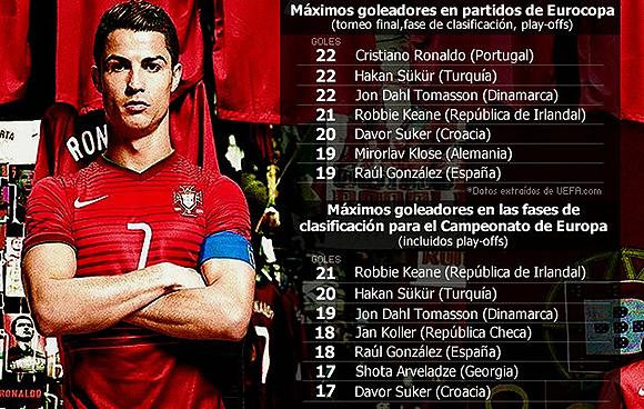 Cristiano-goles