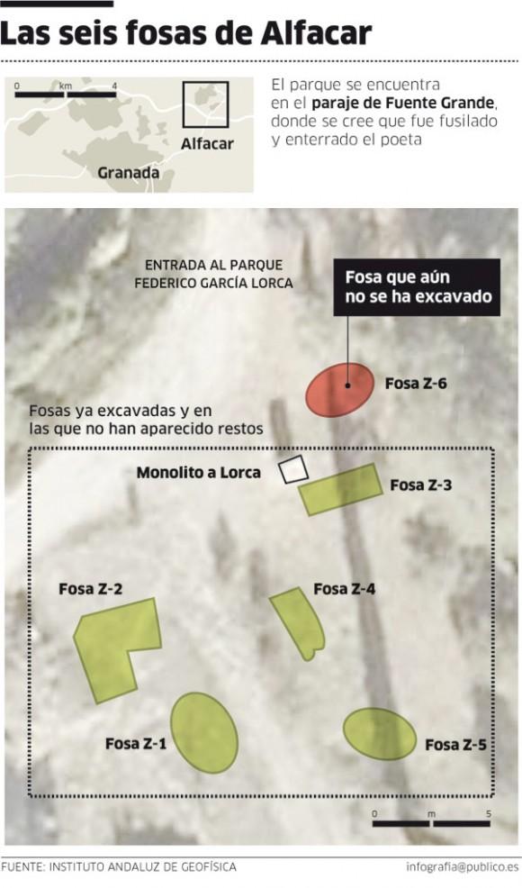Excavaciones infructuosas realizadas en 2009.