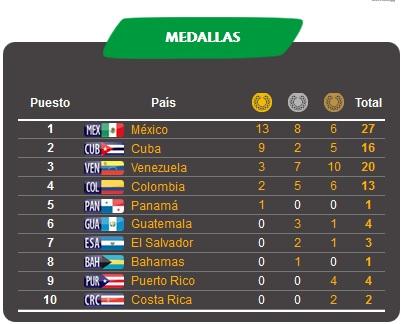 Medallero JCC Veracruz 15 de noviiembre de 2014