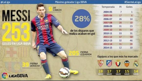 Messi 253 goles