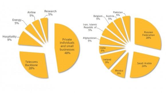 Gráfica tomada del sitio web de Symantec, donde muestra a Rusia como el país más afectado por el programa de ciberespionaje denominado Regin, con el 28 por ciento de los casos, y a México, con 9 por ciento, entre otros.