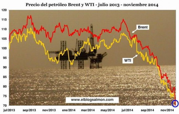 caida del precio del petroleo
