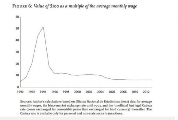 Valor de $ 100 como múltiplo del salario mensual promedio