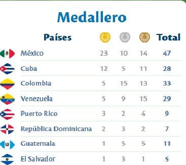 medallero Veracruz 16 de noviembre de 2014