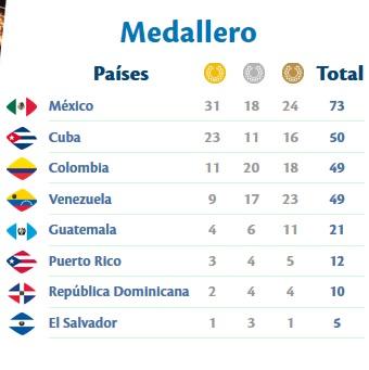 medallero centroamericano 28 de noviembre a las 4 pm