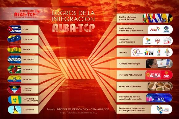 infografias_alba_tcp_logros-03_0