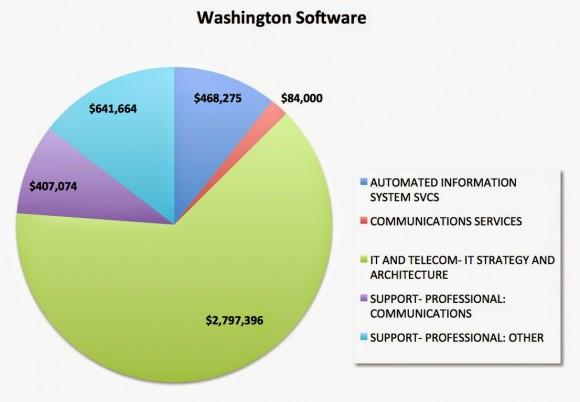 wash-software