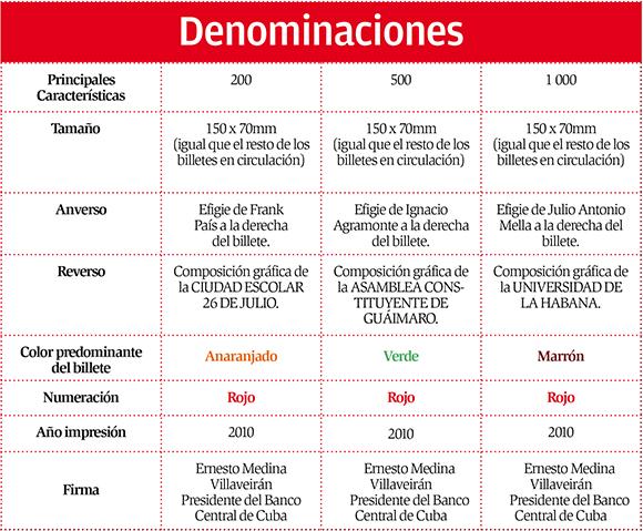 Infografía: L Eduardo Domínguez