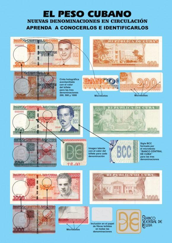 El peso cubano