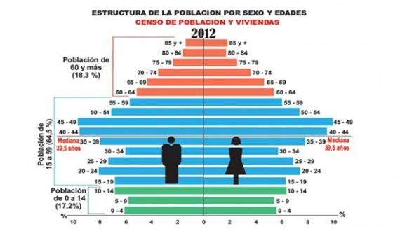 censo-poblacion-580x358
