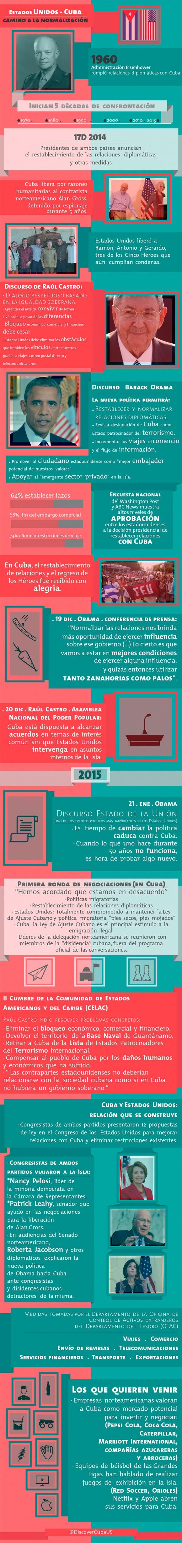 infografía relaciones cuba-eeuu