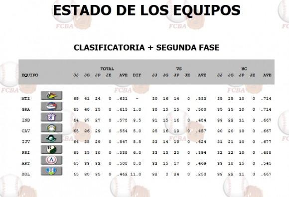 tabla de posiciones 18 de febrero