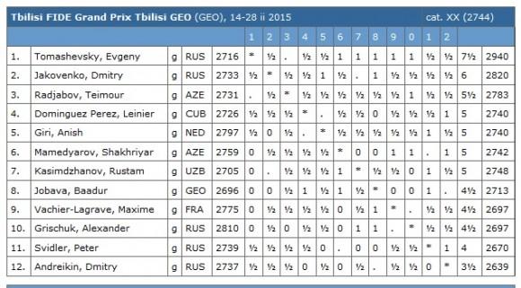 tabla de posiciones ajedrez 26 de febrero