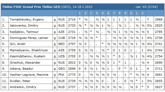 tabla posiciones GB Tbilisi 25 feb 2015