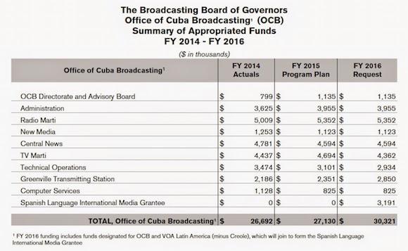 Piden aumentar presupuesto para Radio y TV Martí en el 2016