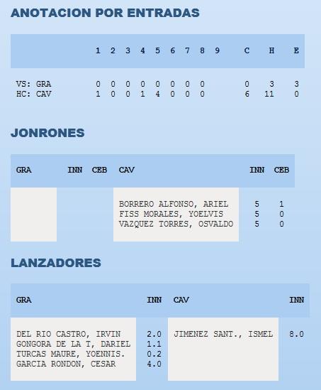 box score ciego-granma 3 juego