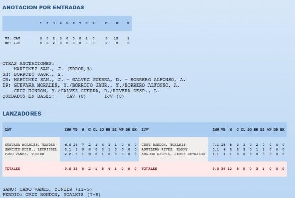 Box Score del Juego Lunes 6 de abril 2015. Fuente Web de la FCB