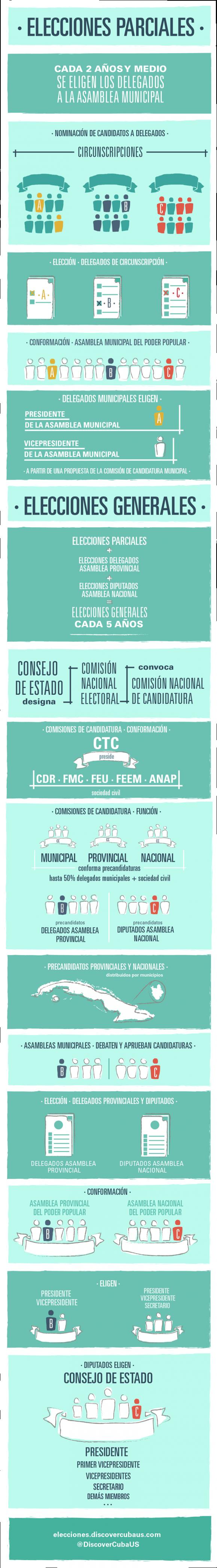 Proceso Electoral en Cuba